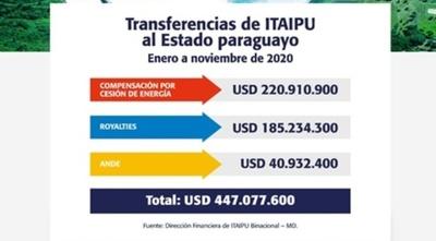 ITAIPU inyectó más de USD 447 millones a las finanzas del Estado en 11 meses