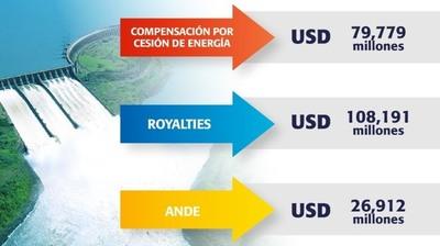 ITAIPU transfirió USD 214,8 millones al Estado paraguayo en cinco meses