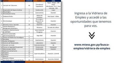 Más de 100 puestos laborales están disponibles en Vidriera de Empleo del Ministerio de Trabajo