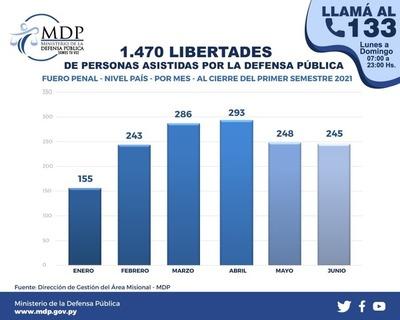 Un total de 1.470 personas recluidas recuperaron su libertad a través de la Defensa Pública