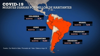 Sudamérica tiene la cuarta parte de las muertes mundiales por covid-19