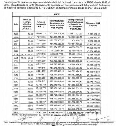 ANDE pagó US$ 984,7 millones más a Itaipú porque la binacional no aplicó la tarifa del Tratado