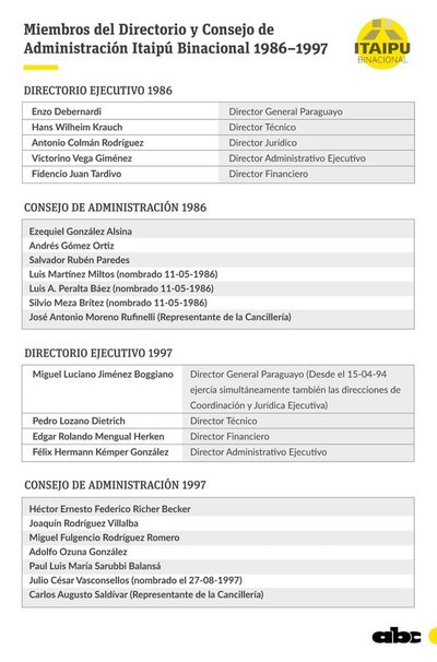 Directores y consejeros de Itaipú fueron cómplices de la deuda ilegal que se generó a raíz de la reducción de tarifa que pidió  Brasil en 1986