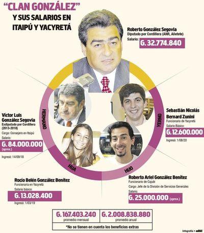 """Diputado González, defensor de la """"soberanía de las binacionales"""" y especialista en ubicar a su familia con jugosos salarios"""
