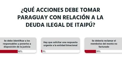 La Nación / Votá LN: se debe identificar a los responsables de la deuda ilegal de Itaipú, opinan los lectores