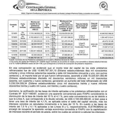 La deuda de Itaipú con Eletrobras fue refinanciada varias veces, con fuertes aumentos