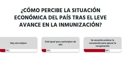 La Nación / Votá LN: para apurar la recuperación económica se debe acelerar la vacunación, según lectores