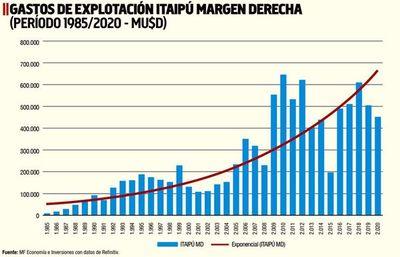 Manejo discrecional de recursos de Itaipú es la constante