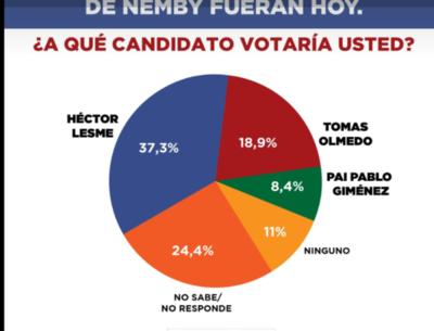 Municipales: Sondeo da ventaja a candidato liberal en Ñemby