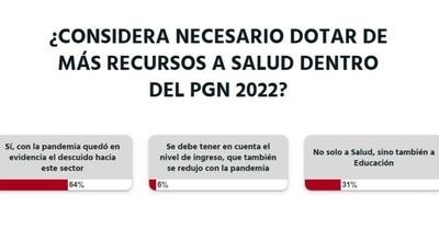 La Nación / Votá LN: es necesario destinar más recursos para Salud, según lectores