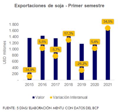 Menos es más: Exportaron 5,8% menos soja, pero facturaron 34,5% más