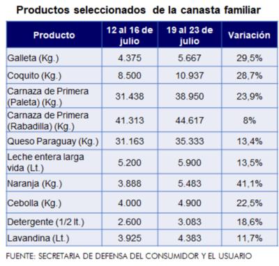Economía familiar: Llevar el pan a casa está 30% más caro