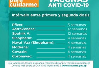 Conozca cuando debe aplicarse la segunda dosis de vacuna anticovid