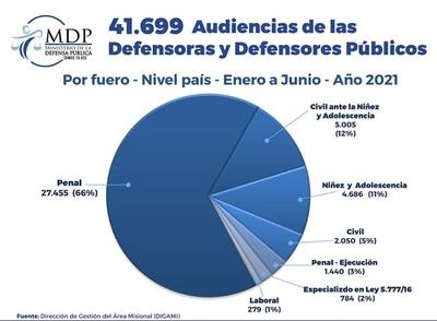 Más de 41.600 audiencias fueron concretadas al primer semestre por la Defensa Pública