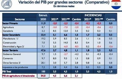 BCP aumenta a 4,5% la proyección del crecimiento del PIB para este año
