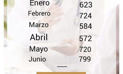 4.022 consultas oncológicas en el primer semestre del año