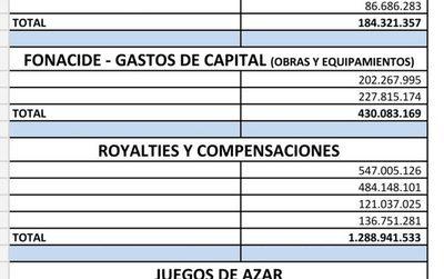 Julia Ferreira recibió G. 2.007 millones de desembolsos del Estado para Franco
