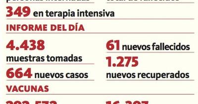 La Nación / Registran 61 fallecidos y 1.440 hospitalizados