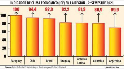 Paraguay mantiene el mejor clima de negocios, destaca el Gobierno