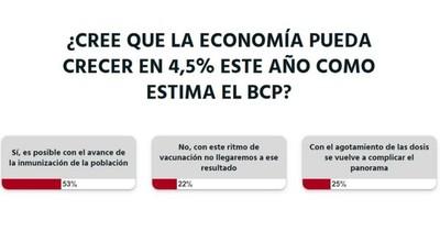 La Nación / Votá LN: inmunización masiva hará posible el crecimiento económico, según lectores