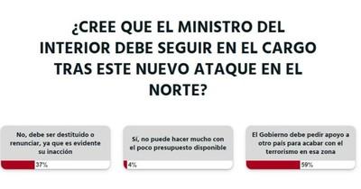 La Nación / Votá LN: se debe pedir ayuda internacional para terminar con los grupos criminales