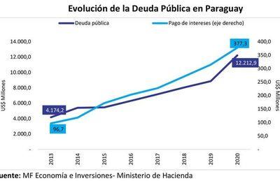 ¿Cómo afectó la pandemia a las piezas del engranaje económico y social del país?