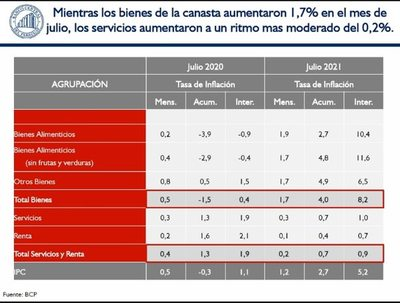 Subas en combustibles y alimentos presionaron inflación en julio que llegó a 5,2% interanual