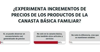 La Nación / Votá LN: la ciudadanía percibe incremento de precios de varios productos