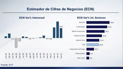 Recuperación económica del Paraguay ya revirtió el impacto generado por la pandemia