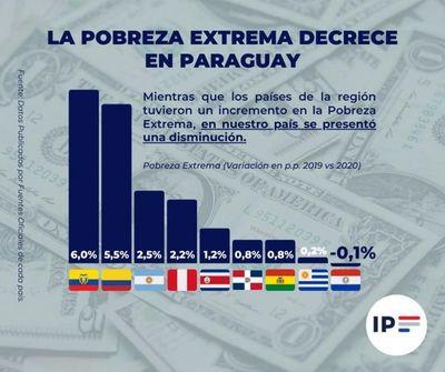 Durante la pandemia, se redujo la pobreza extrema en el Paraguay