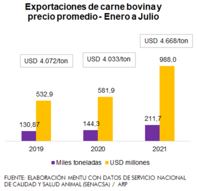 Recórd de exportaciones incide en precio interno de la carne