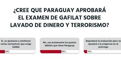La Nación / Votá LN: lavado de dinero y financiamiento al terrorismo son debilidades del país, según lectores