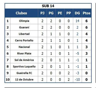 Sub 14: Olimpia suma 14 goles en dos fechas