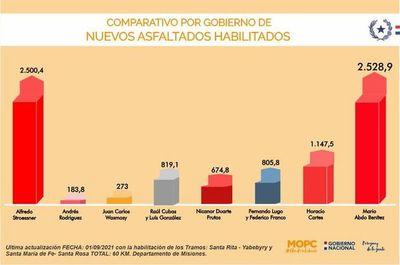 """Gobierno de Marito """"destaca"""" que ya habilitó más asfaltados que el dictador Alfredo Stroessner"""
