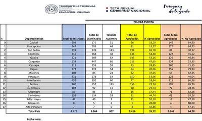 Docentes aplazados: Asunción encabeza ranking de  reprobados