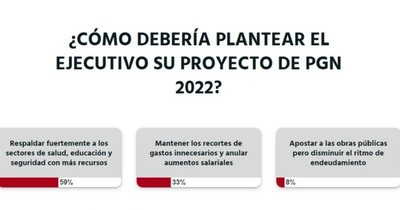 La Nación / Votá LN: a criterio de los lectores, se deben priorizar la salud, la educación y la seguridad