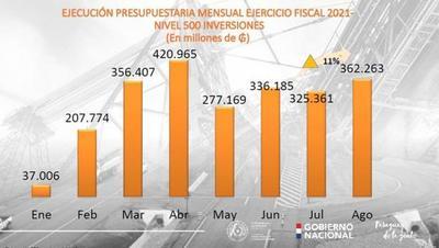 El MOPC aumentó su ejecución presupuestaria un 88% en agosto