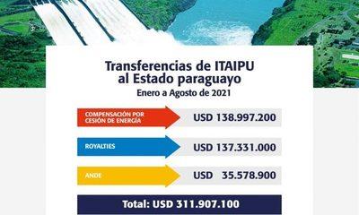 Estado paraguayo recibió USD 311,9 millones de ITAIPU hasta agosto, por Anexo C