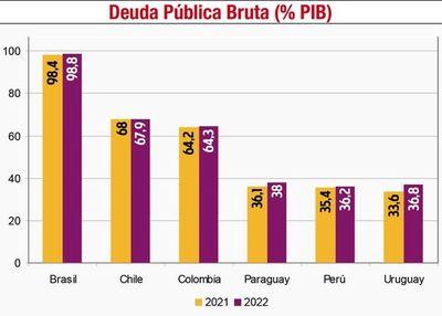 La deuda pública alcanzará 38% del PIB con   presupuesto para el  2022