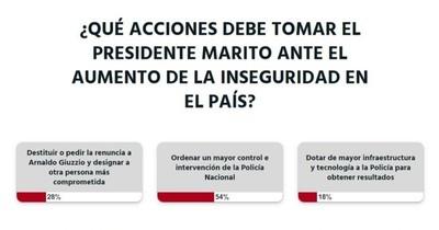 La Nación / Votá LN: el presidente debe ordenar mayor intervención por parte de la Policía Nacional