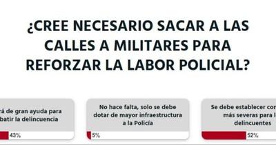 La Nación / Votá LN: los delincuentes deben ser castigados con penas más severas, opinan los lectores
