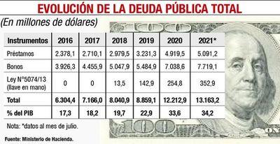 La deuda pública alcanzará 38% del PIB, en 2022