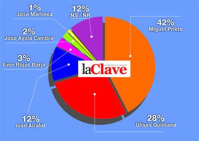 Miguel Prieto con amplia ventaja sobre Ulises Quintana en intención de votos