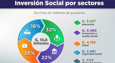 Gasto Social del Estado asciende a 2.286 millones de dólares en agosto