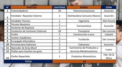 Vidriera de Empleo con 60 puestos para Central, Capital y Alto Paraná