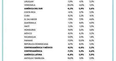 La Nación / Un 2022 con menor ritmo de crecimiento