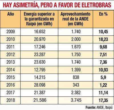 Reemplazante de Eletrobras en Itaipú ya cuenta con presupuesto para este año y su sede estará en Brasilia