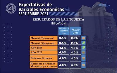 Agentes privados estiman  mayor inflación y suba de tasas