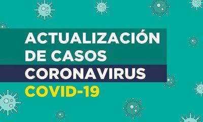 Covid-19: 2 nuevos fallecidos, 63 nuevos contagios y 106 internados