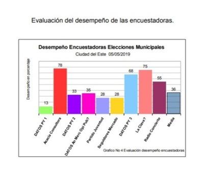 Análisis revela que nivel de objetividad de La Clave Comunicaciones en encuesta del 2019 fue del 75%